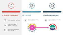 Quiddis: uno strumento e-learning avanzato e modulare per la tua formazione