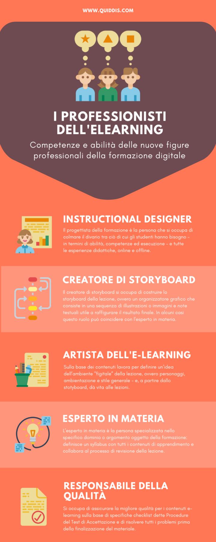 Professionisti dell'e-learning