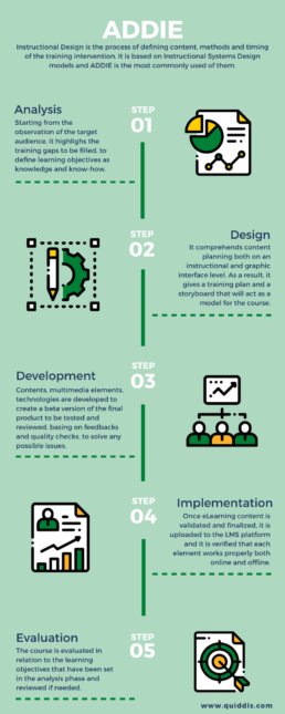 Infographic ADDIE instructional design elearning