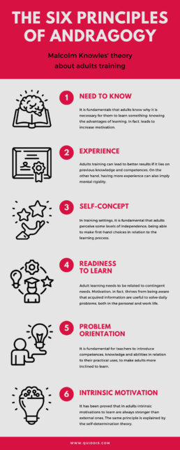 Infographic Andragogy elearning