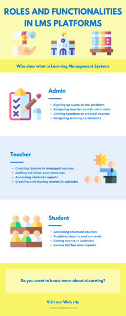 Infographic Roles LMS elearning