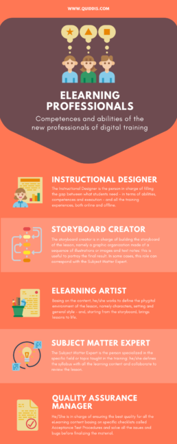 Infographic eLearning professionals